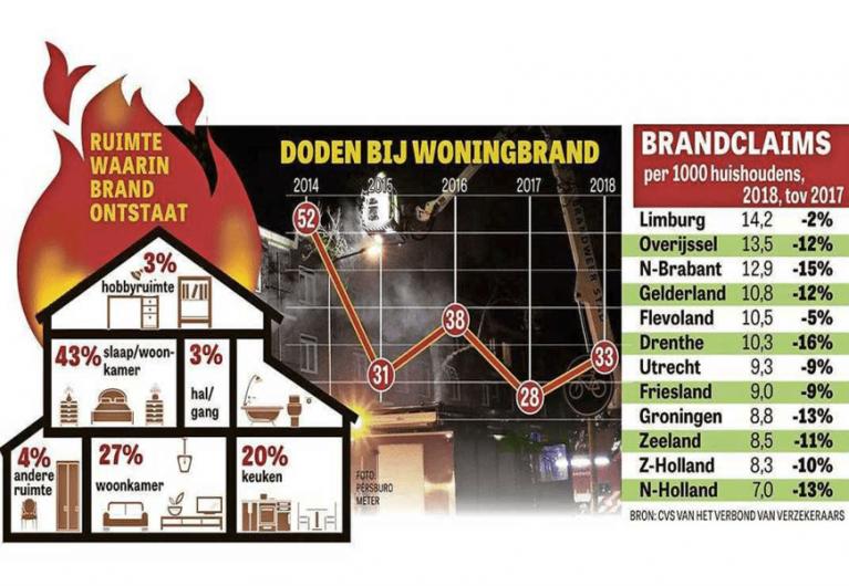 Limburg aan kop met brandschades .png